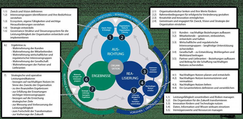 EFQM Excellence Modell 2020