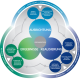 Neues EFQM Modell 2020