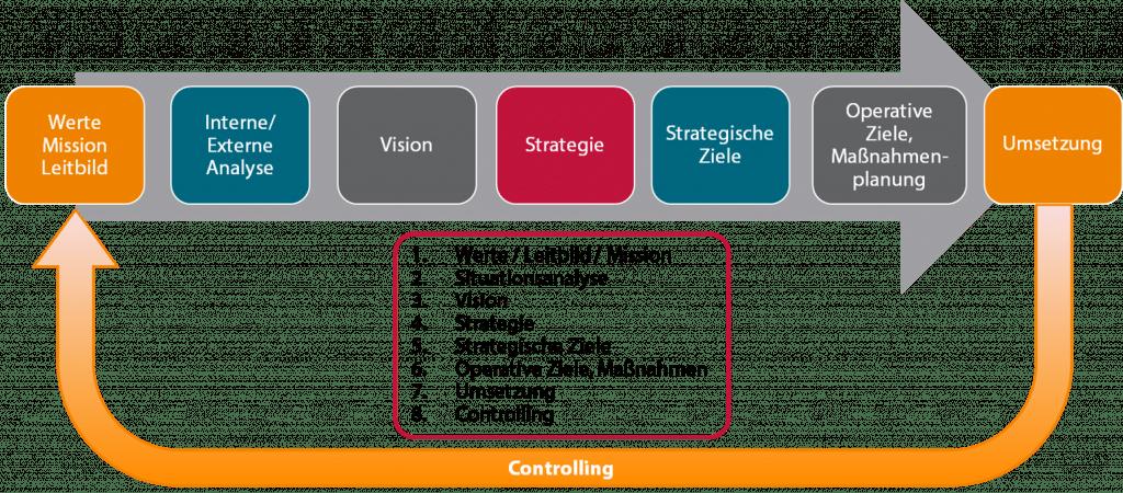 mib Strategie-Prozess in 8 Schritten